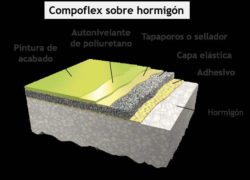Sistema Compoflex sobre hormigón de Composan