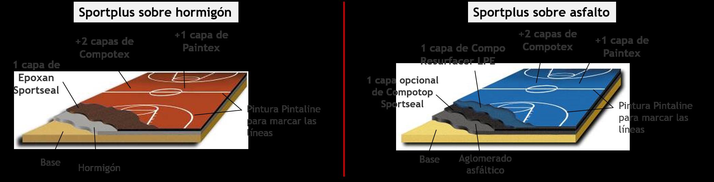 Sistemas Sportplus para pistas multideporte